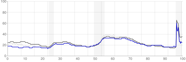 Rochester, New York monthly unemployment rate chart